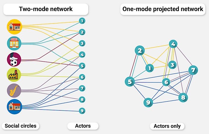 HNR2021 Workshop 1: Analysis of Two-Mode Networks with Python image