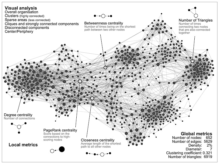 HNR2021 Workshop 4: Introduction to Social Network Analysis image
