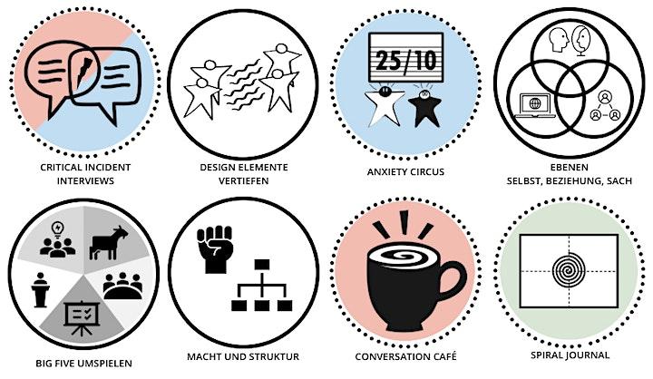 Liberating Structures-Programm: Über Macht und Struktur: Bild