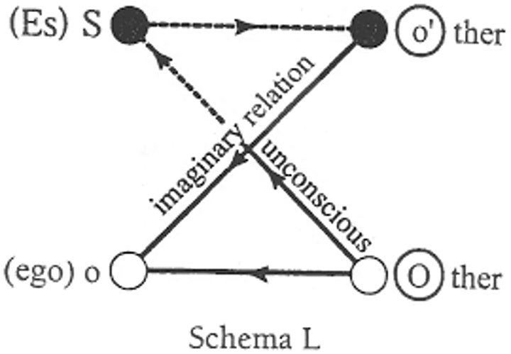 Lacan's Schema L in Clinical Use image
