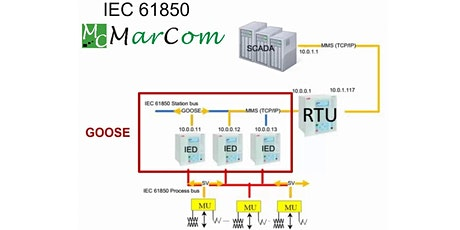 Corso di formazione protocollo IEC61850 biglietti