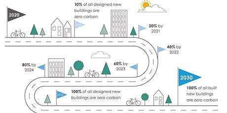 Net Zero - what does it mean and how do we get there? tickets