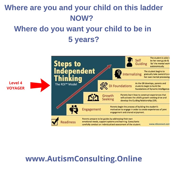 ''Missing piece'' in the ASD  therapy- Pathway to Better Life/Work with ASD image
