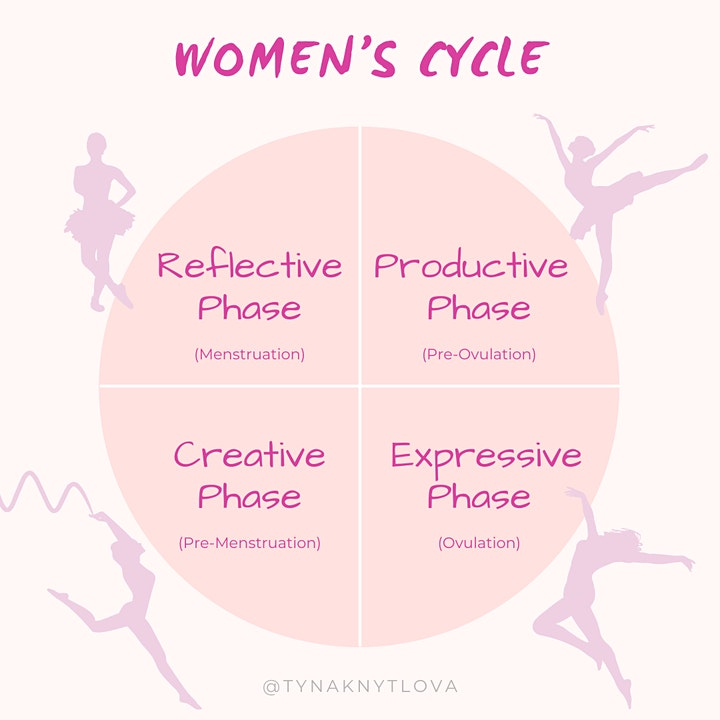 Woman's Cycle - Love the Woman You Are image
