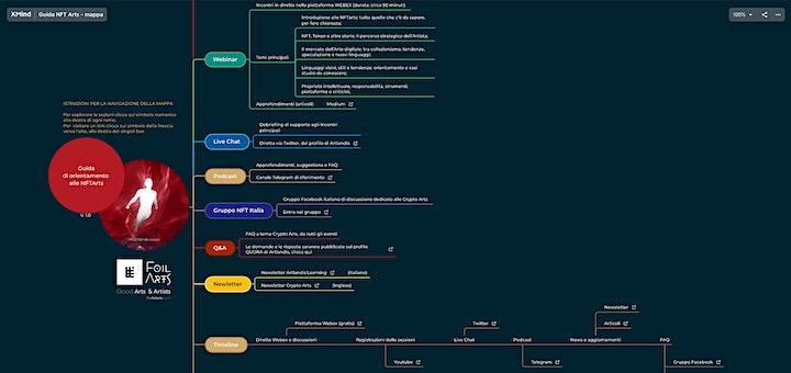 Immagine Guida di orientamento alle NFTArts