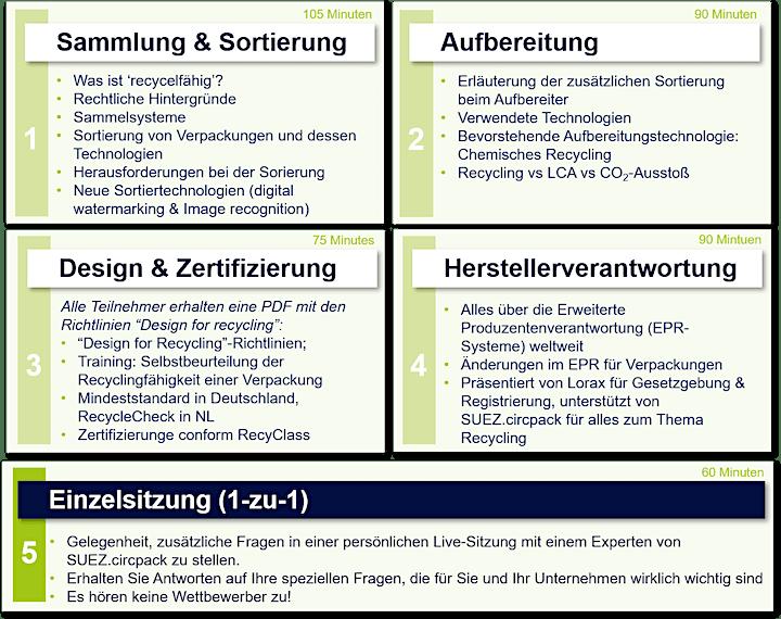 Masterclass Recycling - Deutsche Ausgabe: Bild