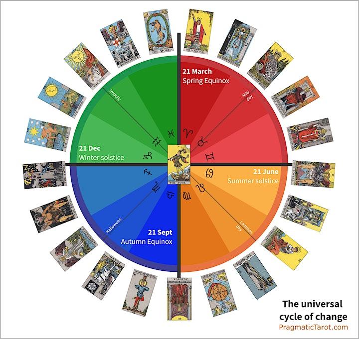Pragmatic Tarot Introduction - June 2021 image