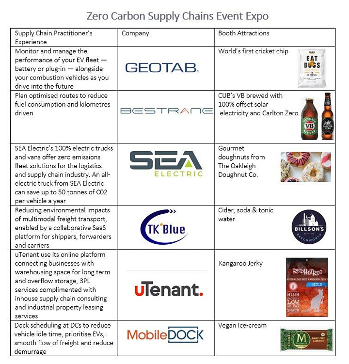 Zero  Carbon  Supply Chains Event - In Person Event image