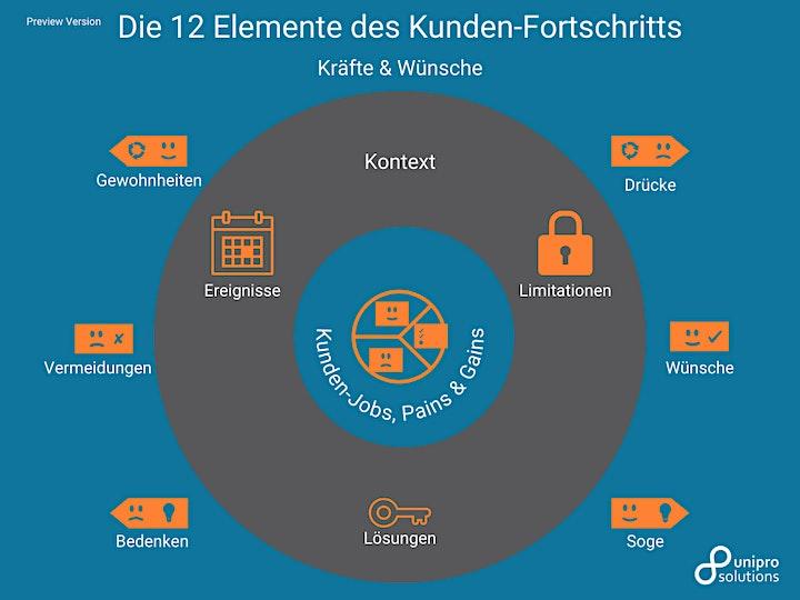 Customer Progress Design Briefing (Deutsch): Bild