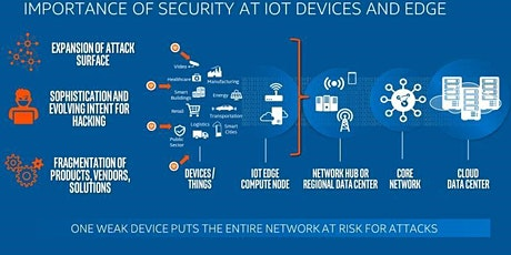 IOT Security and Protecting the Edge Devices tickets