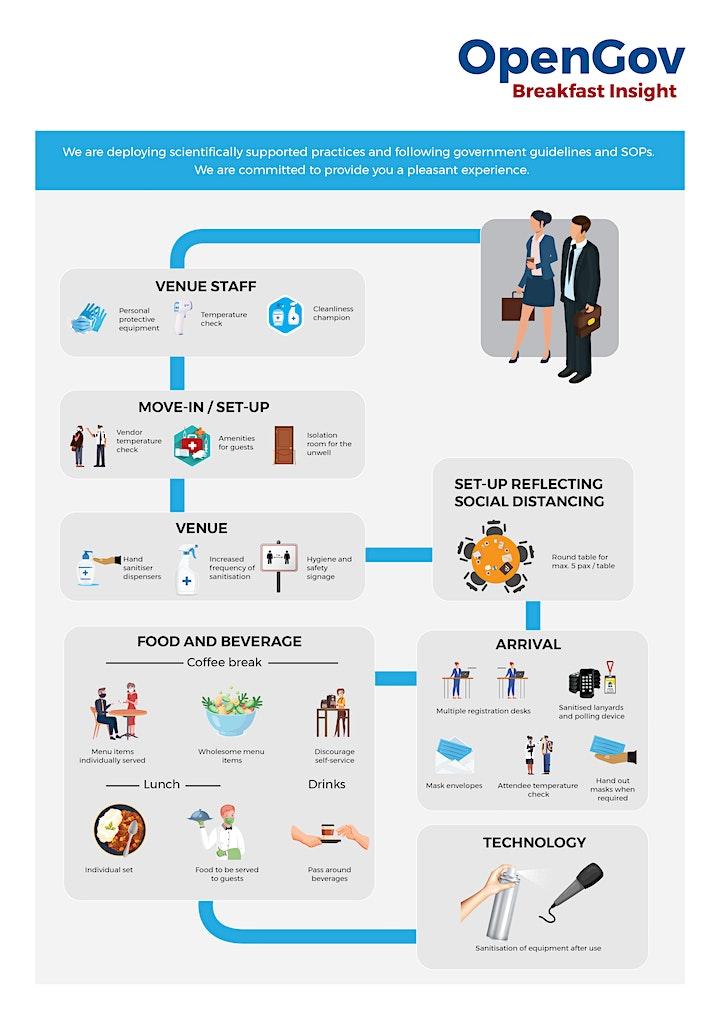 6th Annual Singapore OpenGov Leadership Forum 2022 image