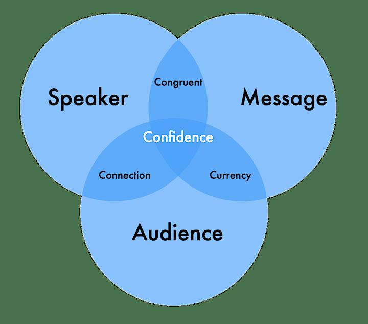 Position | Engage | Influence Public Speaking Course - Sydney image