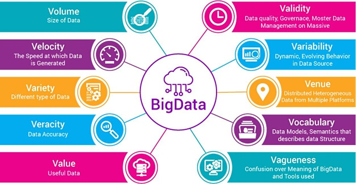Big Data, Data Science and Business Intelligence image