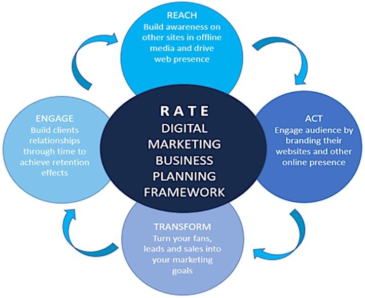 Professional Social Media Marketing Training Program image
