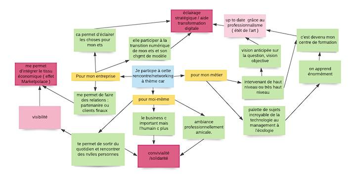 Image pour Échange Inter Entreprises orienté :  Transformation Digitale