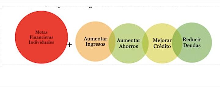 Orientación de Bienvenida y Educación Financiera en  MEDA  (Septiembre  27) image