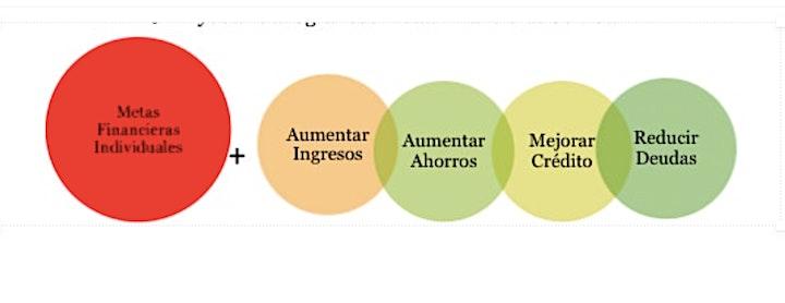Orientación de Bienvenida y Educación Financiera en  MEDA  (Octubre 4) image