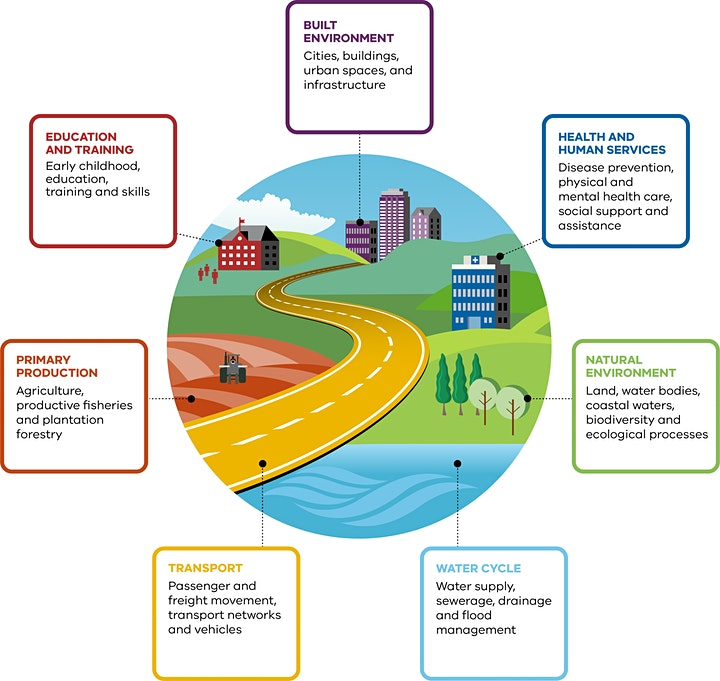 Adaptation Action Plans: Webinar for Victorian local governments image