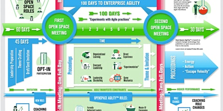 OPENSPACE AGILITY WORKSHOP, with OLN Level 1 Certificate tickets