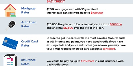 The Cost of Bad Credit: How to Boost Your Credit Score in 3-6 Months tickets