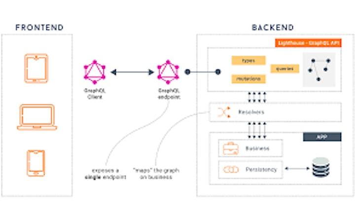 Immagine WSO2 MASTER CLASS ITALIA #8 - Utilizzo di GraphQL per esporre le API