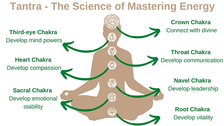 Alchemy of Tantra - Introductory Weekend Workshop image