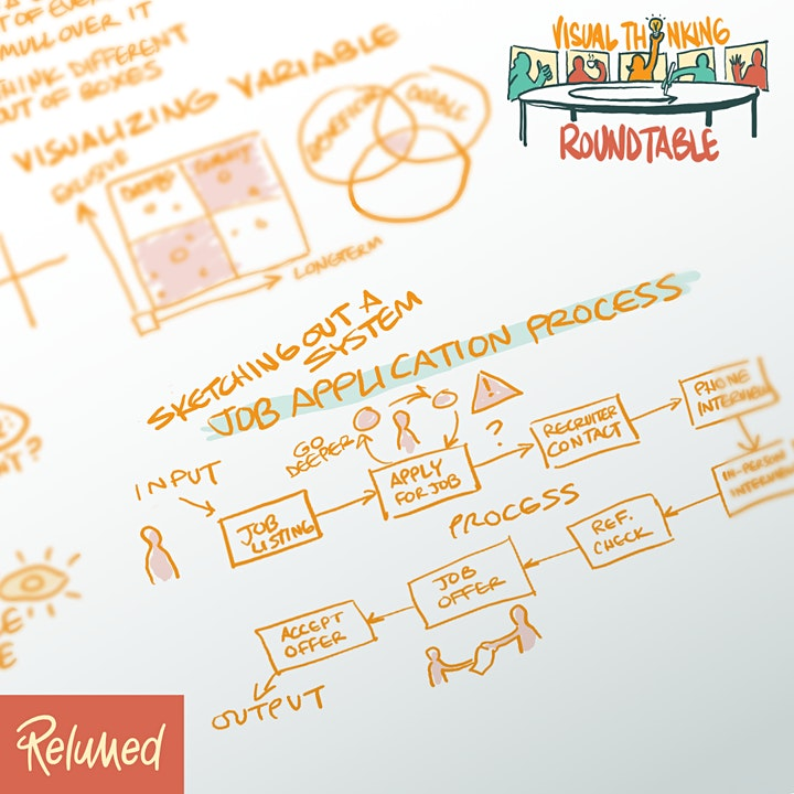Visual Thinking Roundtable image
