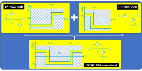 Circuit theory of LPHP-NGD composite for inductorless BP-NGD circuit design tickets
