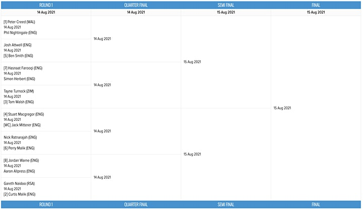 Cheam Squash Squared Classic - First 16 - Afternoon Session 12:00 Kick Off image