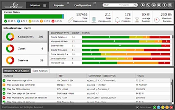 End to End Performance Monitoring - DEMO | eG Enterprise image