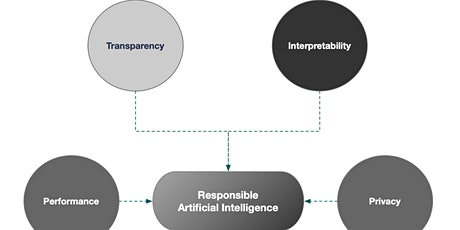 """""""Interpretabilidad"""" Las razones ocultas en toma de decisiones algorítmicas. entradas"""