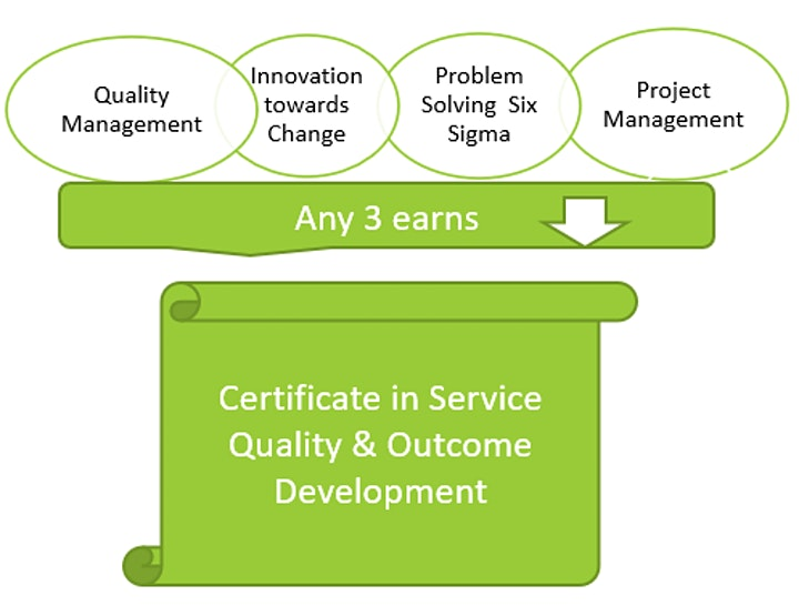 Introduction to Quality Management image