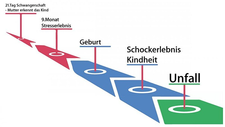 III - Timeline Arbeit & Advanced Schock Mechanik image