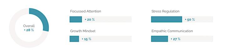 Mindful Leadership Training: Bild