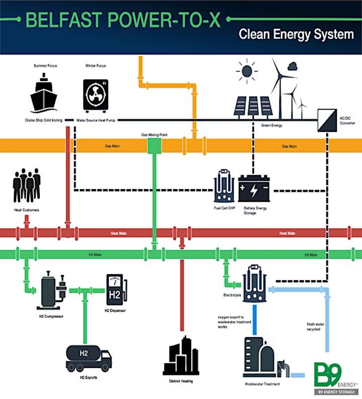 Belfast Power 2 X - Solutions for Net Zero image