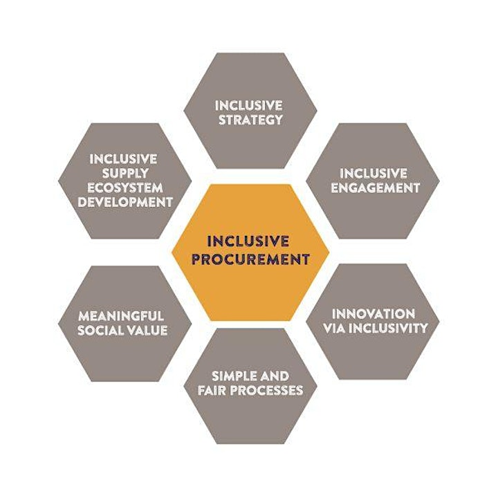 Inclusive Procurement Innovation: How  to  build  Diverse Supply Chains image