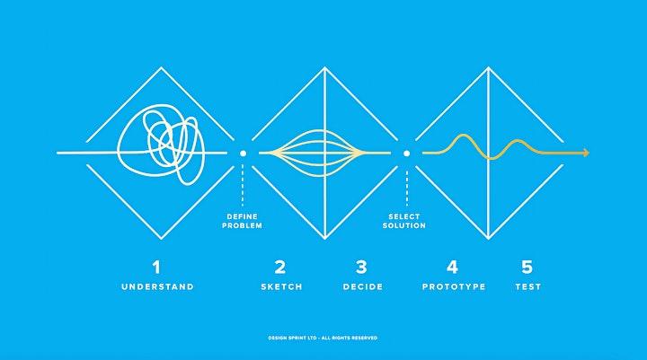 Image pour Niv 2. Design Sprint  Masterclass certifiante 2 j. - Google Design Sprint