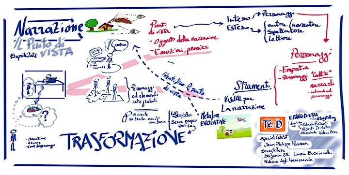 """Immagine """"NARRAZIONE D'IMPRESA""""- Come utilizzare lo Storytelling in Azienda"""