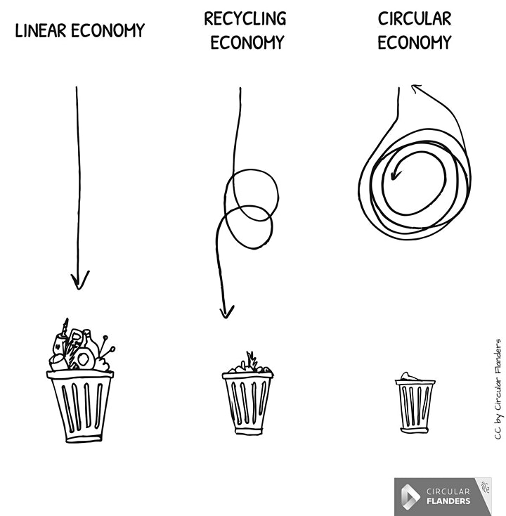 Circular Norwich: Reinventing a Sustainable Local Economy image