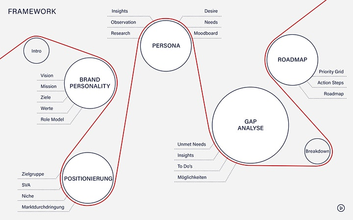 The Brand Experience - From Identity to Strategy: Bild