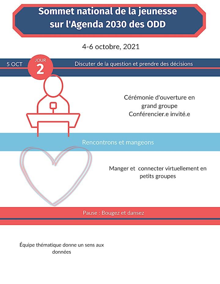 Image de Sommet national de la jeunesse sur l'Agenda 2030 des ODD
