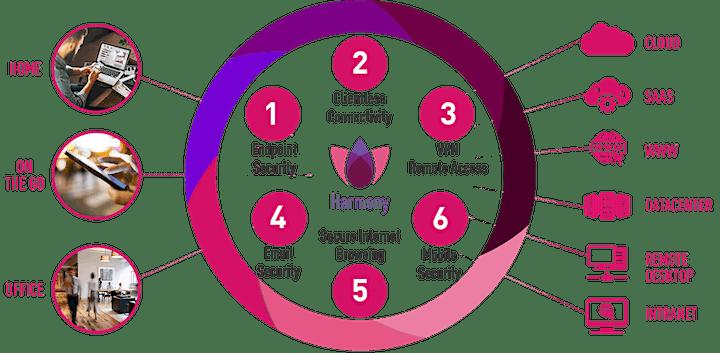 Immagine WEBINAR - Harmony la soluzione completa di protezione dell'EndPoint