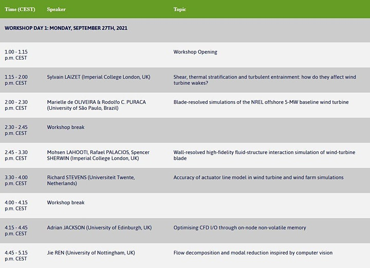 The Path to Future HPC Technologies in Wind Energy Modelling & Simulation image