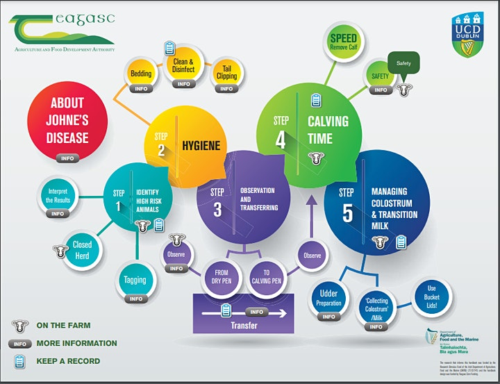 5th International BeSAFE Webinar: Co-designing farm extension interventions image