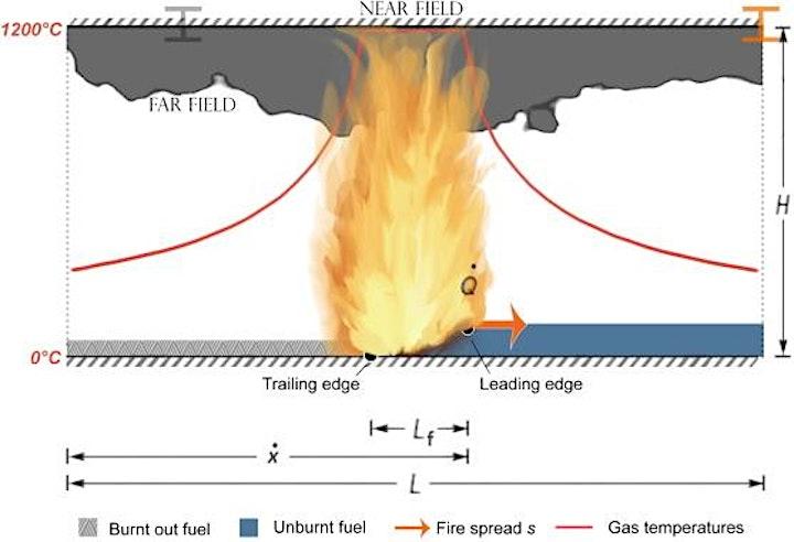Travelling fires for structural design image