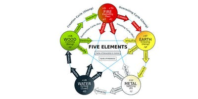 BASIC FENG SHUI: THE FIVE ELEMENTS -- Feng Shui Class Pre-Recorded Video (90 min.)