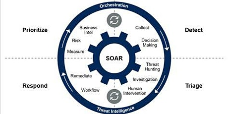 SOAR, What is it good for? Turns out quite a few things actually... tickets