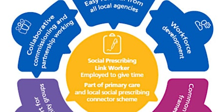 Getting to know social prescribing – How? What? Why? Part 1 tickets