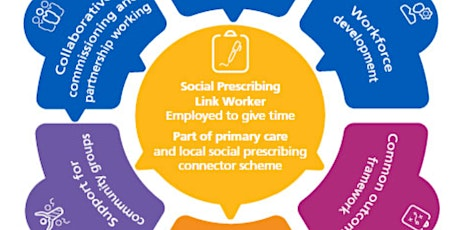 Getting to know social prescribing – How? What? Why? Part 4 tickets