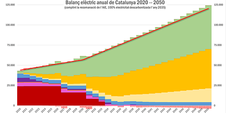 Converses #24: 2050, Catalunya gran importador d'electricitat renovable? entradas